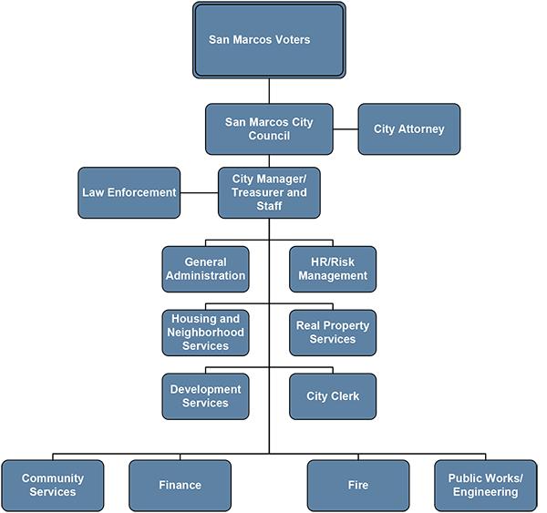 San-Marcos-Org-Chart