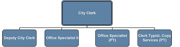 San Marcos City Clerk