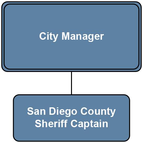 San Marcos  city-manager-captian