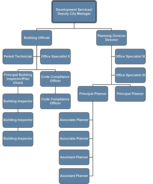 San Marcos development-services