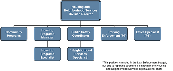 San Marcos housing-neighborhood-services