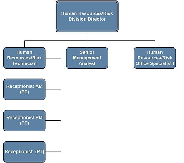 San Marcos human-resources